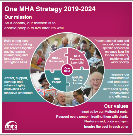 One MHA - our strategy 2019-2024